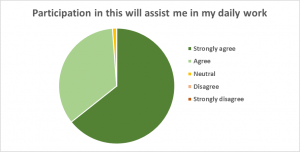 evaluation-pie-chart-assist