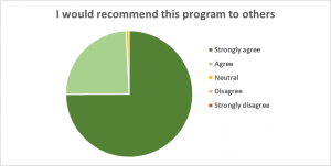 evaluation-pie-chart-recommend-4