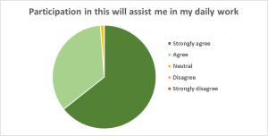 evaluation-pie-chart-assist